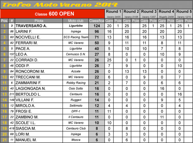 tmv_classifica_600_finale_2014_2