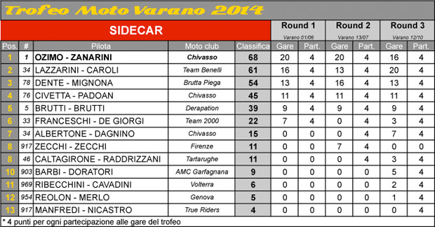 tmv_classifica_sidecar_finale_2014