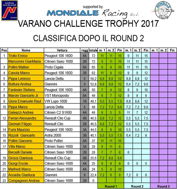Classifica Varano Challenge Trophy 2017.xls